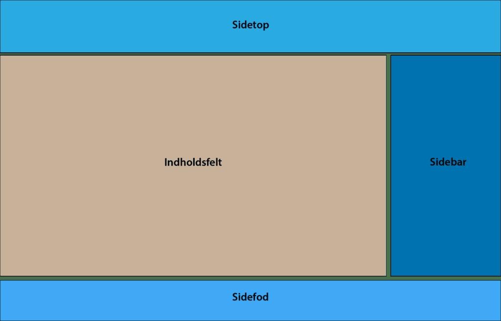Side opdelt i sidetop, sidefod, sidebar og indholdsfelt